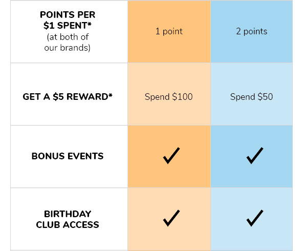 POINTS PER $1 SPENT* (at both of our brands) | GET A $5 REWARD* | BONUS EVENTS | BIRTHDAY CLUB ACCESS