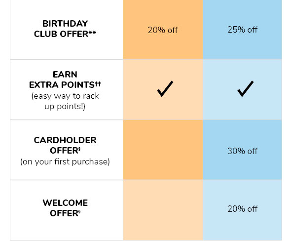BIRTHDAY CLUB OFFER** | EARN EXTRA POINTS(††) (easy way to rack up points!) | CARDHOLDER OFFER(§) (on your first purchase) | WELCOME OFFER(§)